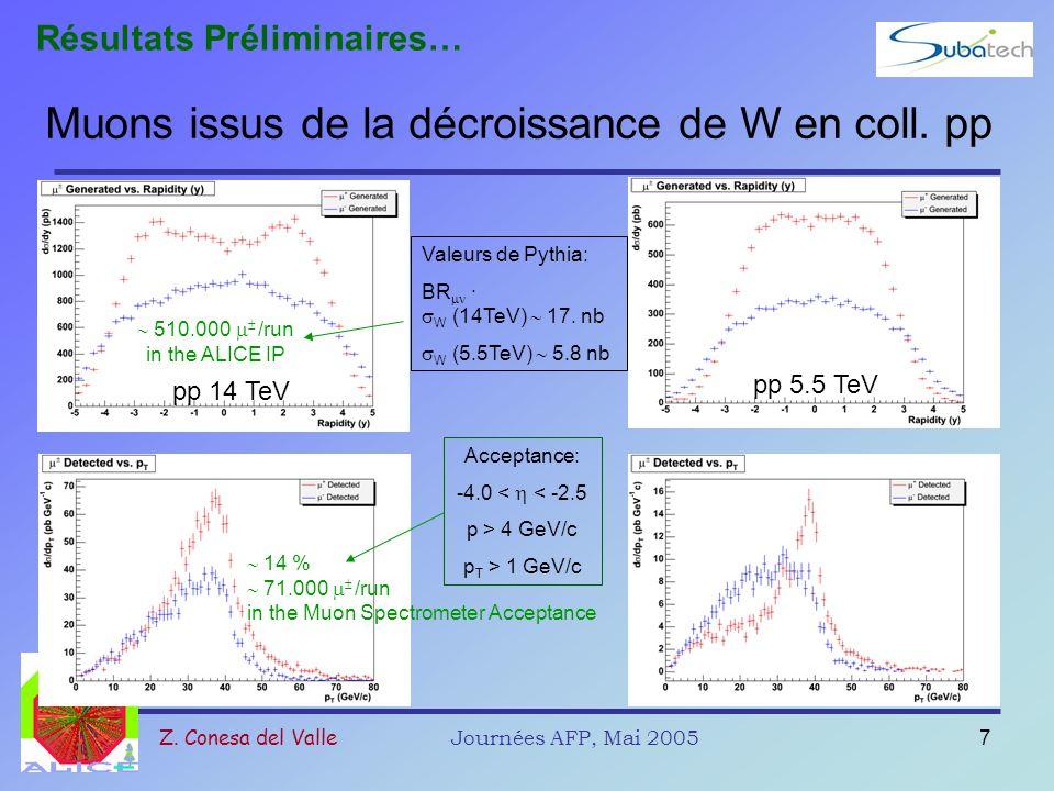 Muons issus de la décroissance de W en coll. pp