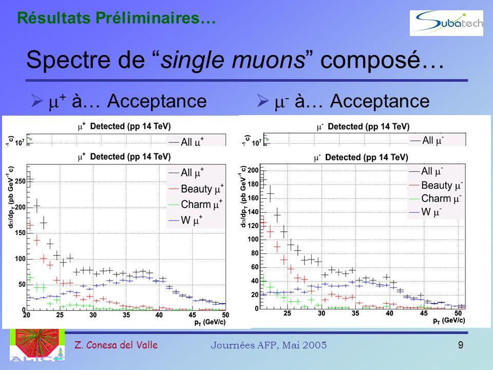 Spectre de single muons composé…