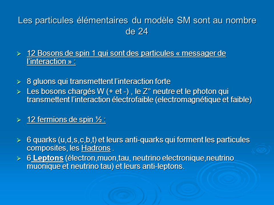 Les particules élémentaires du modèle SM sont au nombre de 24