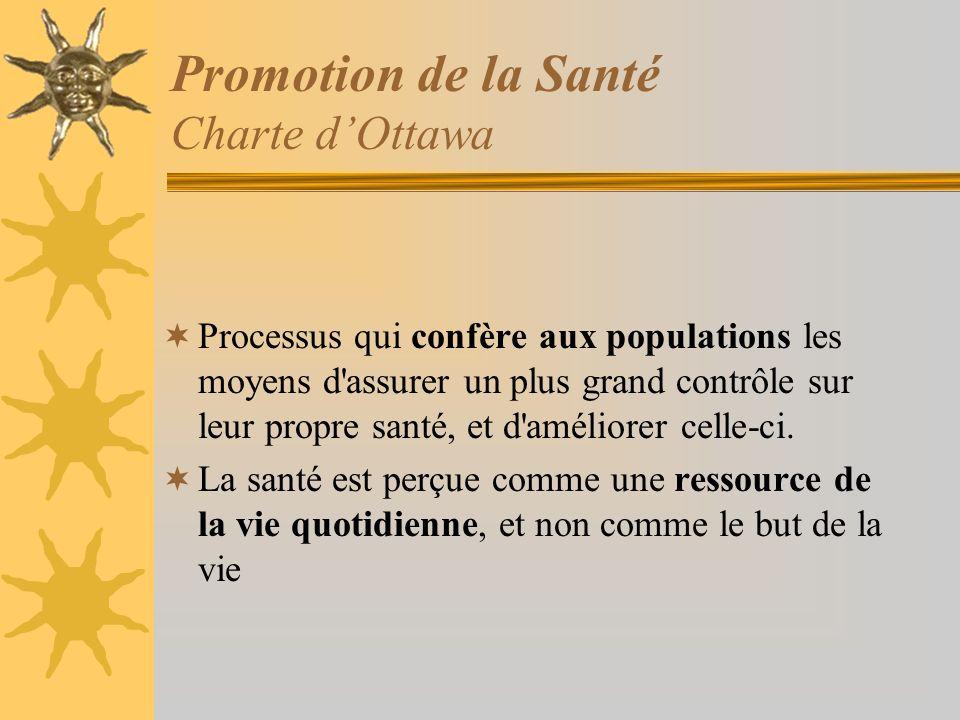 Promotion de la Santé Charte d'Ottawa
