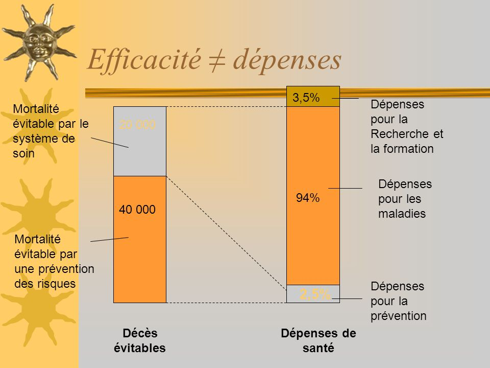 Efficacité ≠ dépenses 2,5% 3,5%