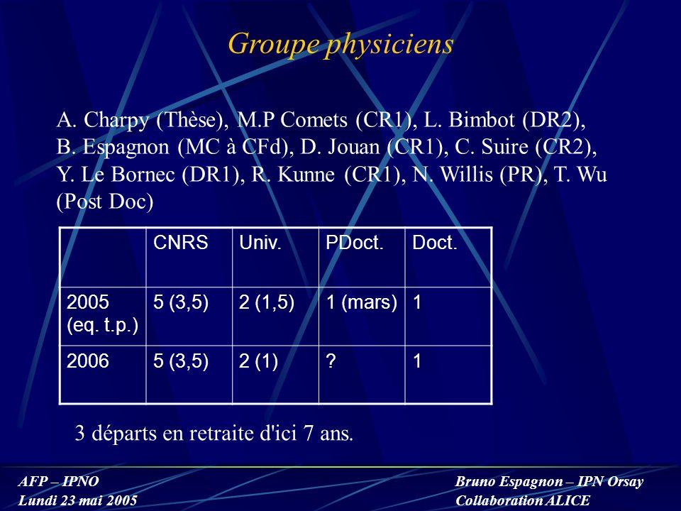 Groupe physiciens A. Charpy (Thèse), M.P Comets (CR1), L. Bimbot (DR2), B. Espagnon (MC à CFd), D. Jouan (CR1), C. Suire (CR2),