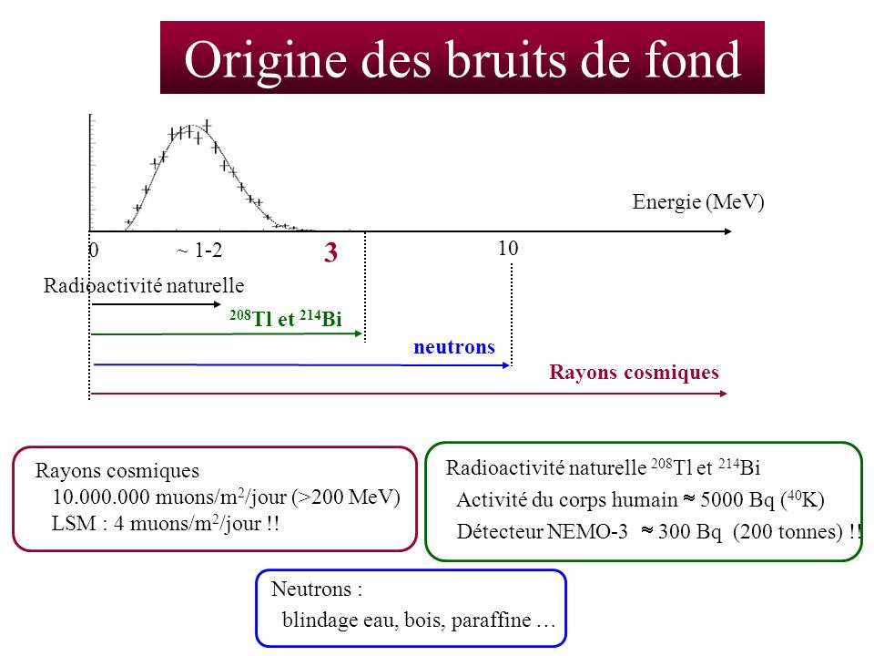 Origine des bruits de fond