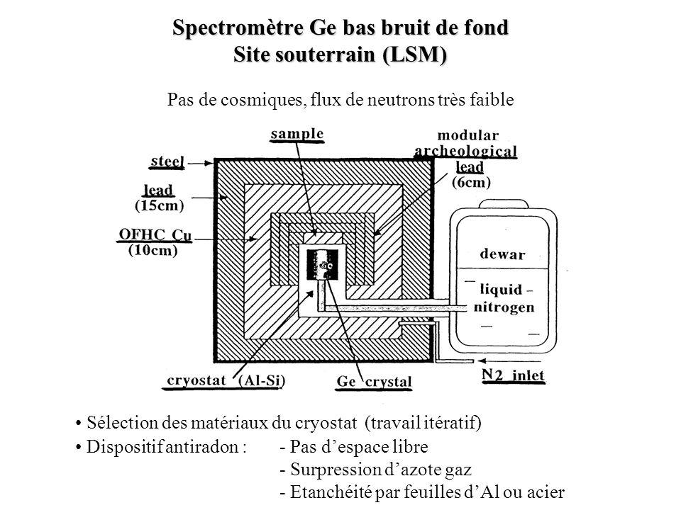 Spectromètre Ge bas bruit de fond Site souterrain (LSM)