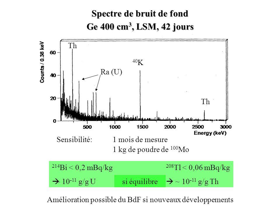 Spectre de bruit de fond Ge 400 cm3, LSM, 42 jours