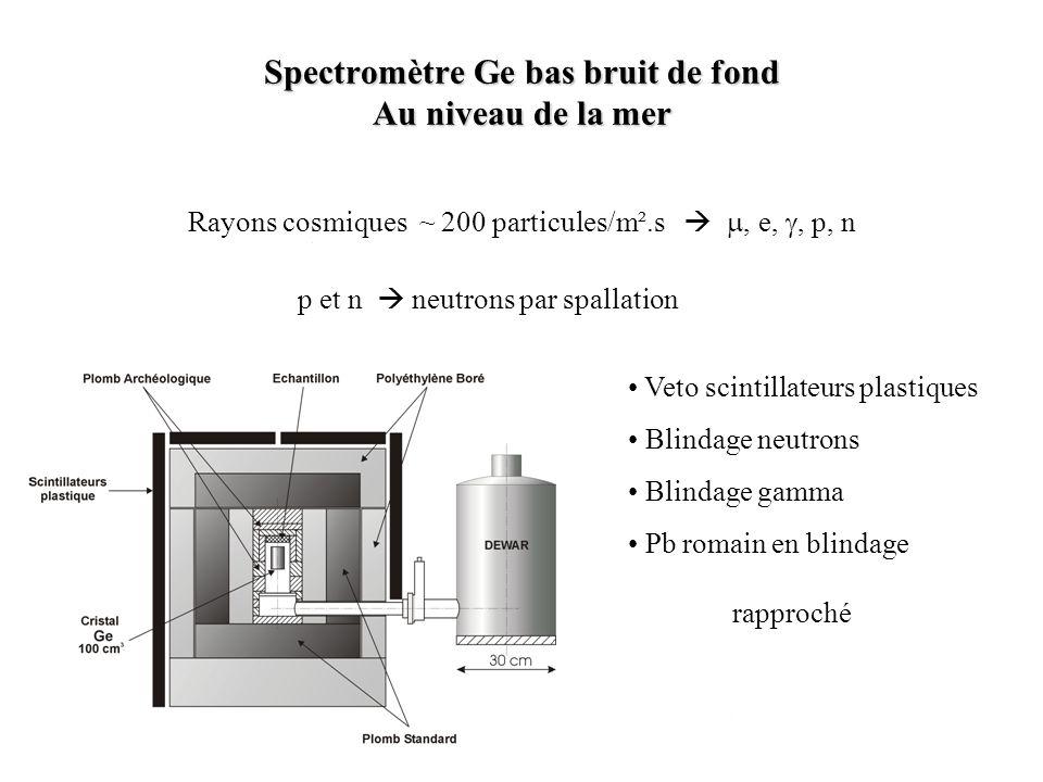 Spectromètre Ge bas bruit de fond Au niveau de la mer