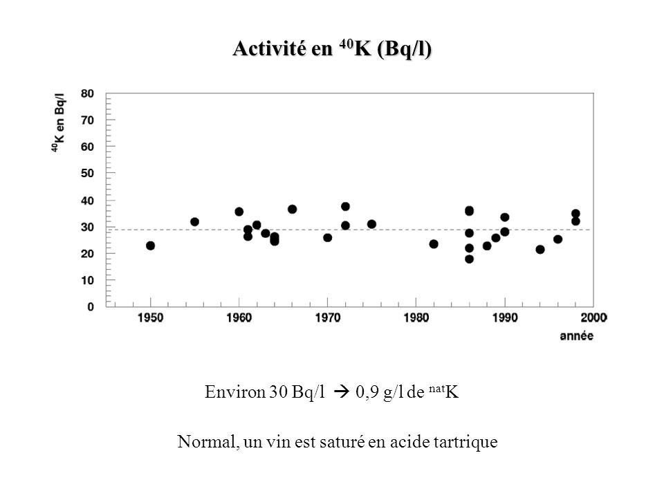 Activité en 40K (Bq/l) Environ 30 Bq/l  0,9 g/l de natK
