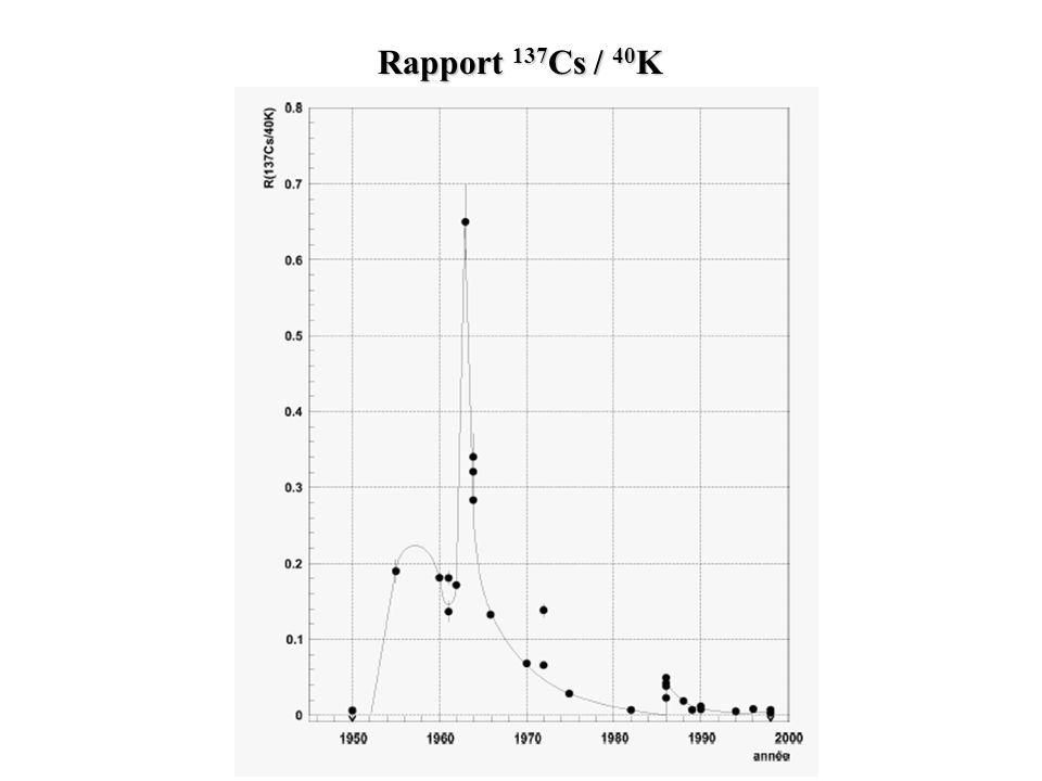 Rapport 137Cs / 40K