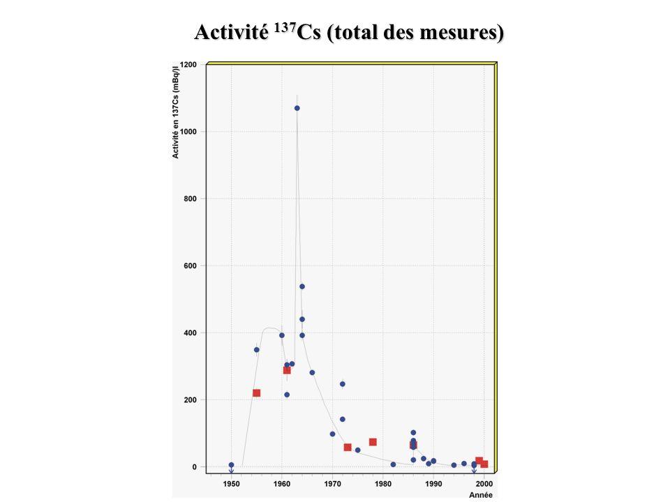 Activité 137Cs (total des mesures)