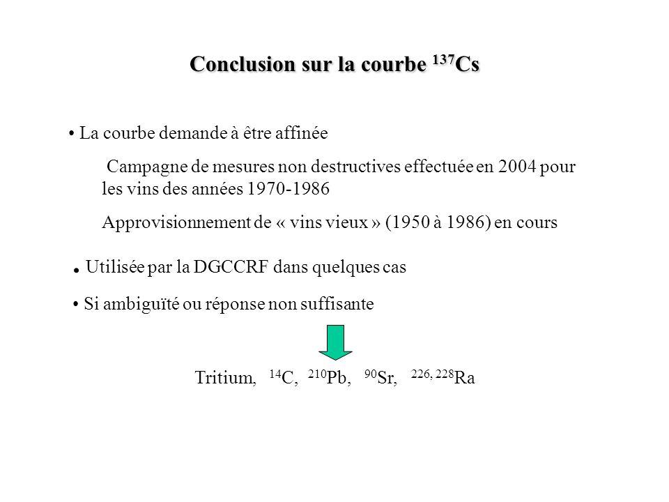Conclusion sur la courbe 137Cs