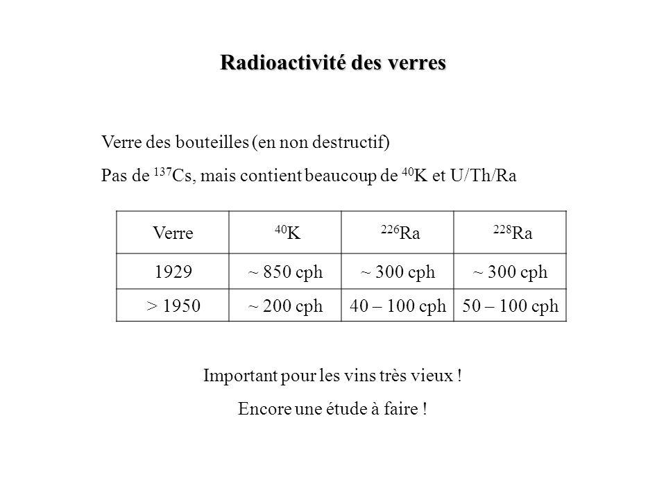 Radioactivité des verres