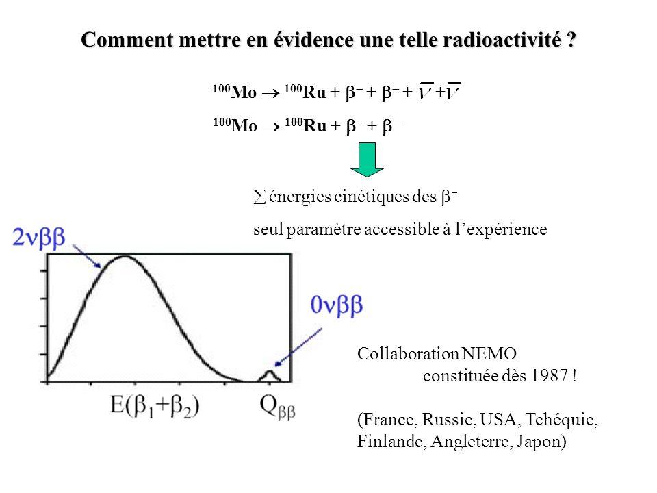Comment mettre en évidence une telle radioactivité