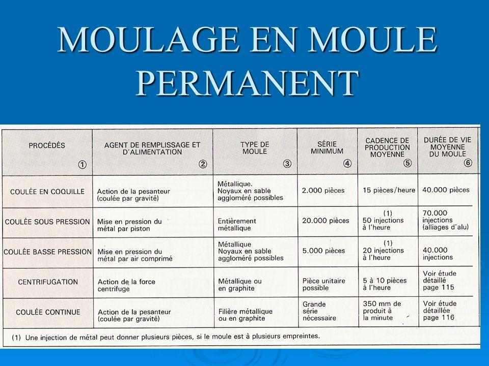 MOULAGE EN MOULE PERMANENT