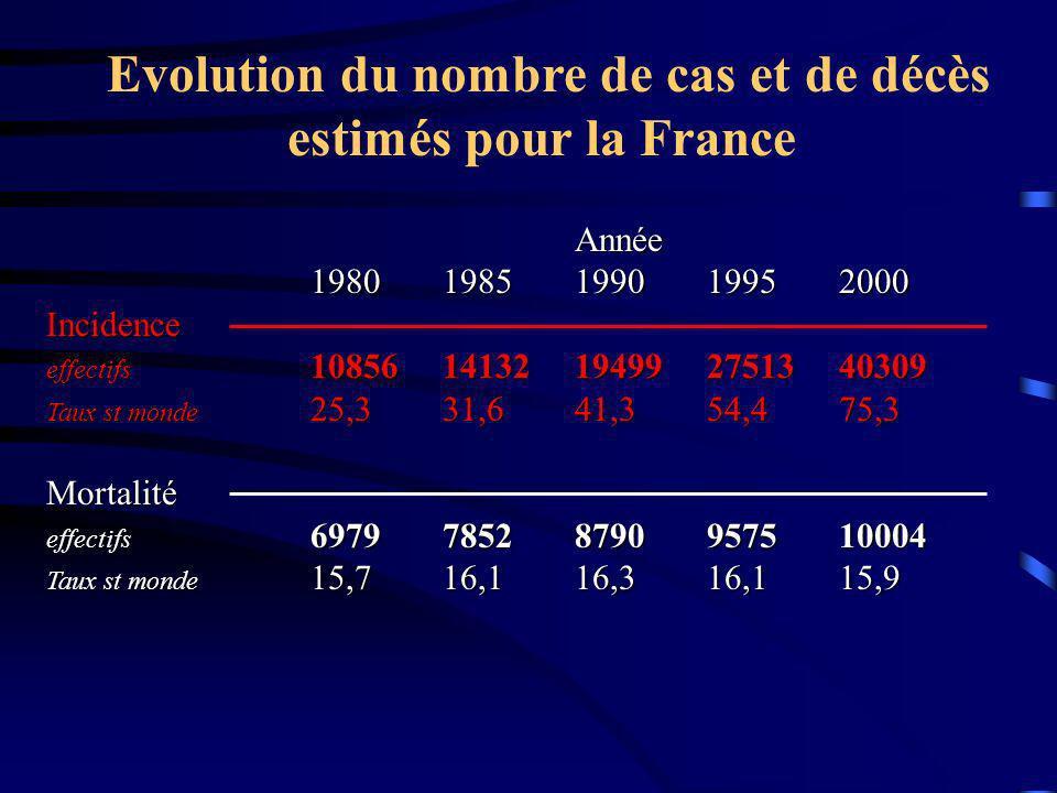 Evolution du nombre de cas et de décès