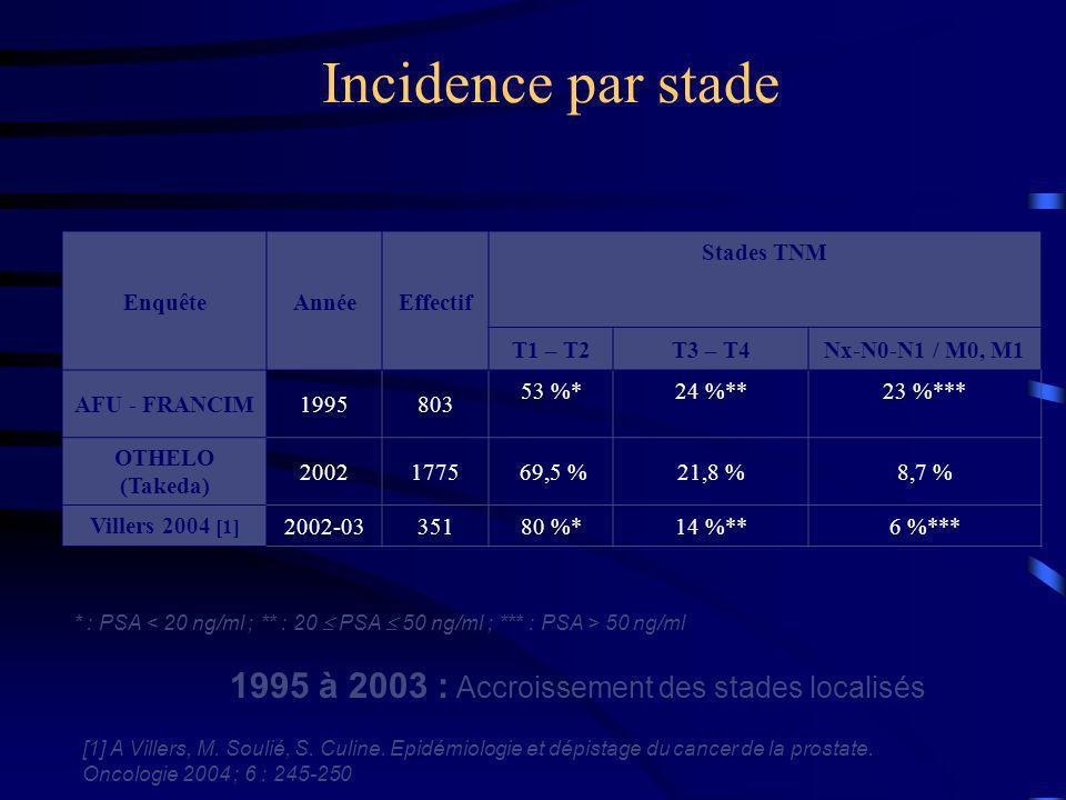 1995 à 2003 : Accroissement des stades localisés