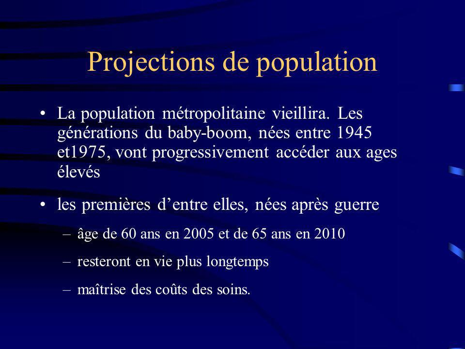 Projections de population