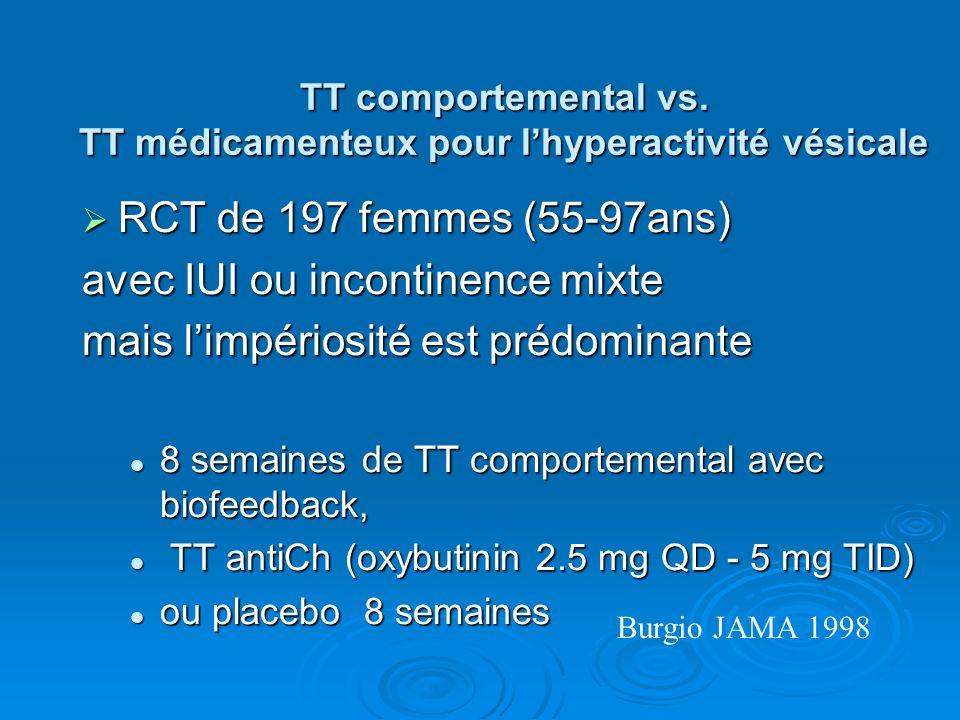 TT comportemental vs. TT médicamenteux pour l'hyperactivité vésicale