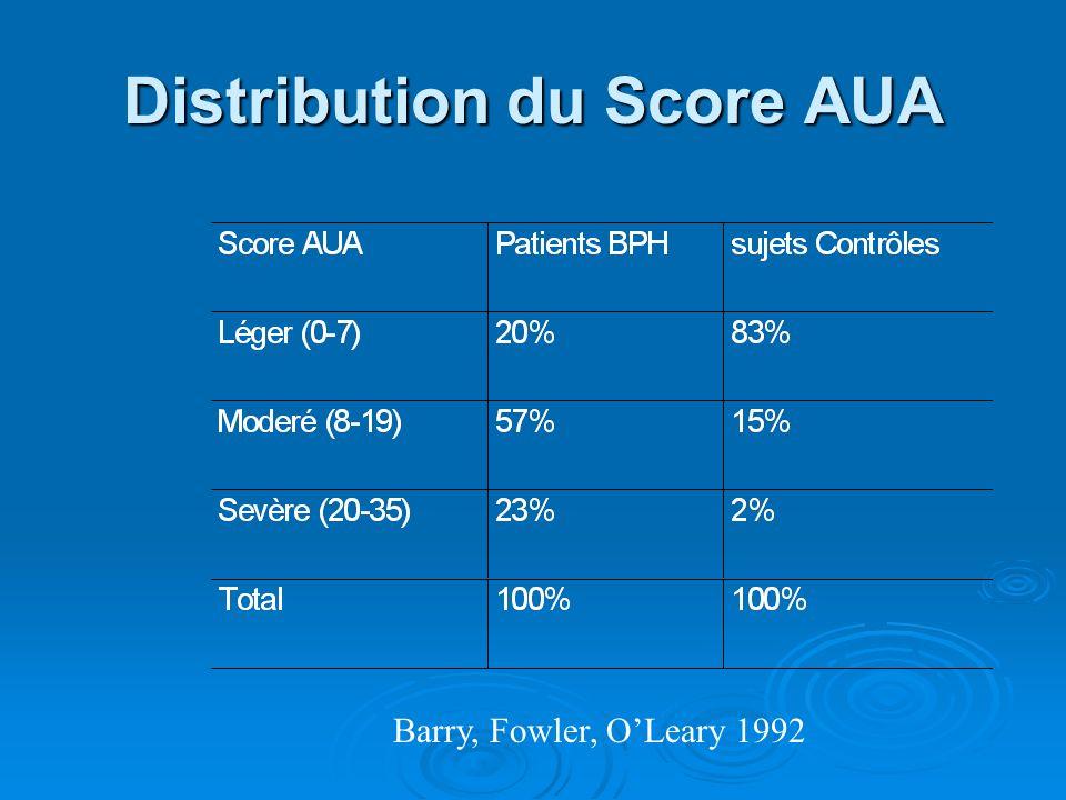 Distribution du Score AUA