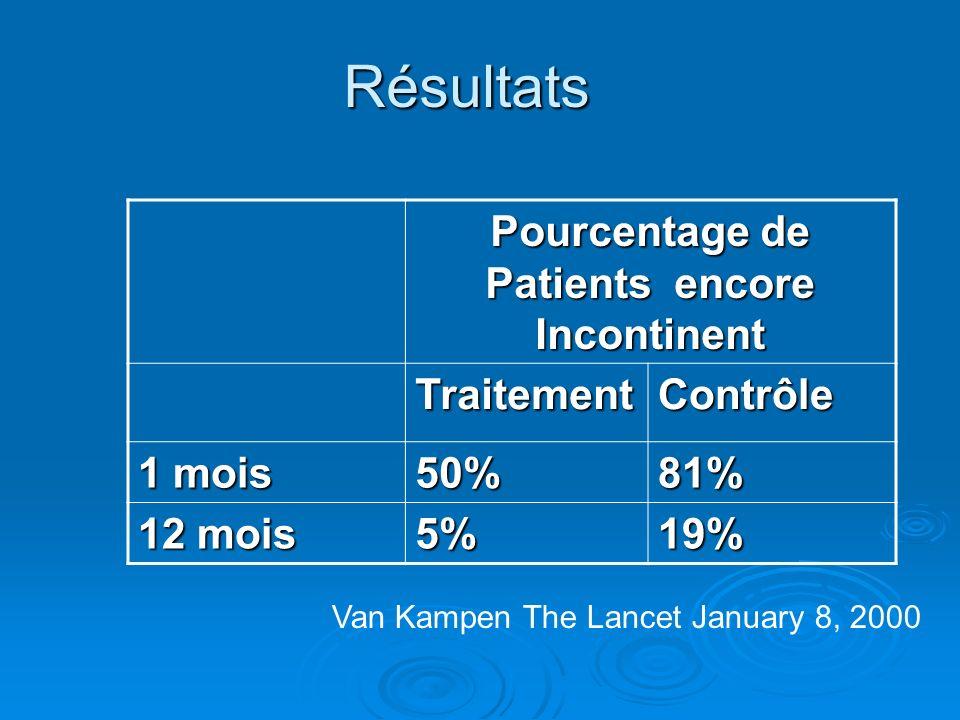Pourcentage de Patients encore Incontinent