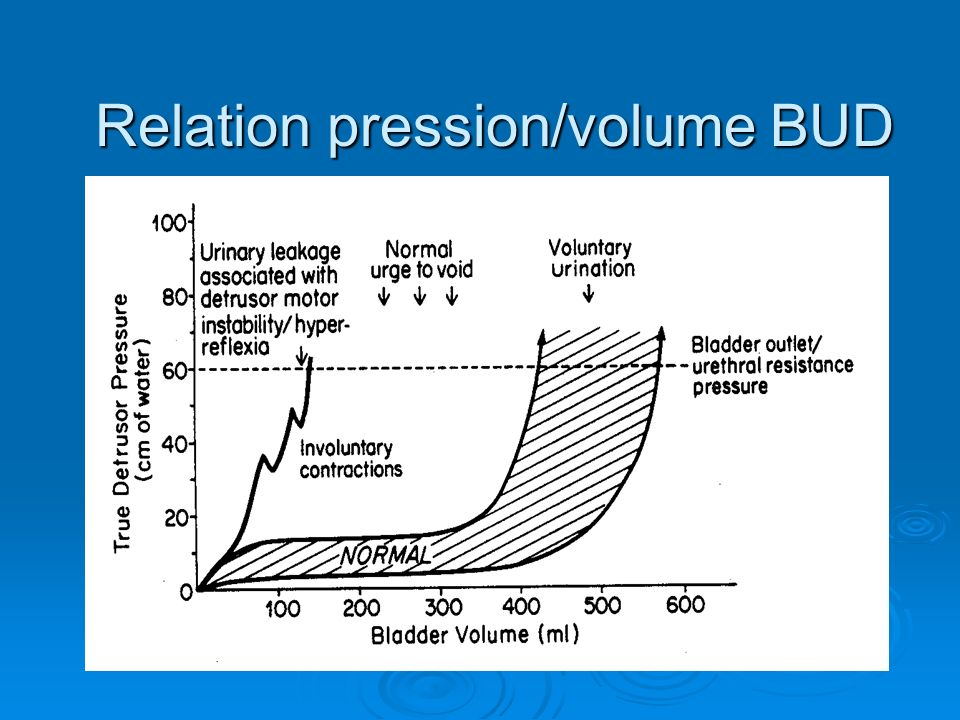 Relation pression/volume BUD