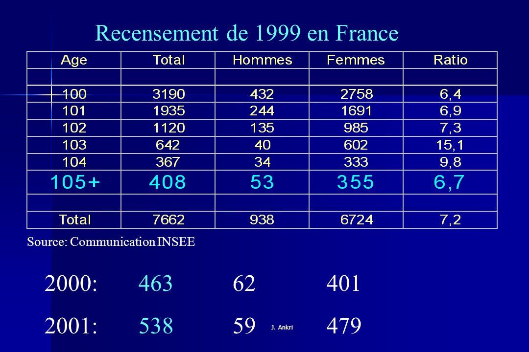 Recensement de 1999 en France