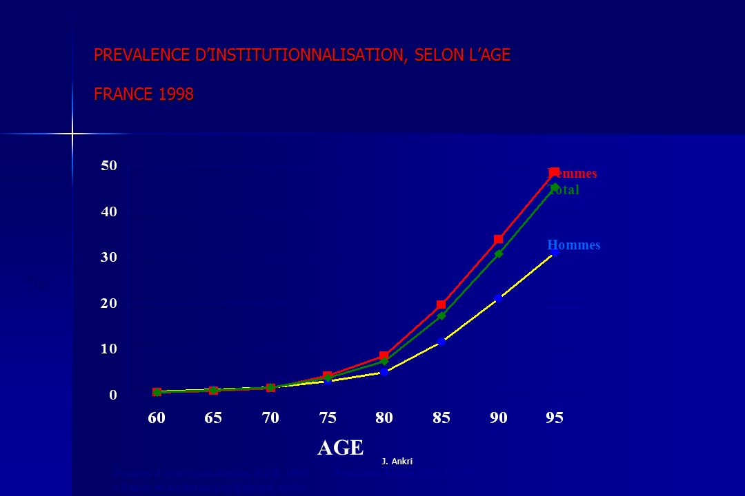 PREVALENCE D'INSTITUTIONNALISATION, SELON L'AGE FRANCE 1998