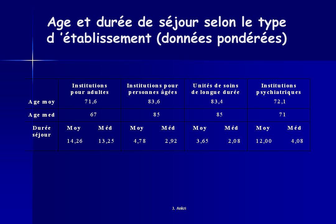 Age et durée de séjour selon le type d 'établissement (données pondérées)