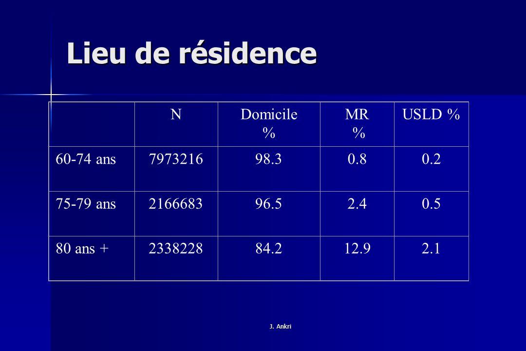 Lieu de résidence N Domicile % MR USLD % 60-74 ans 7973216 98.3 0.8