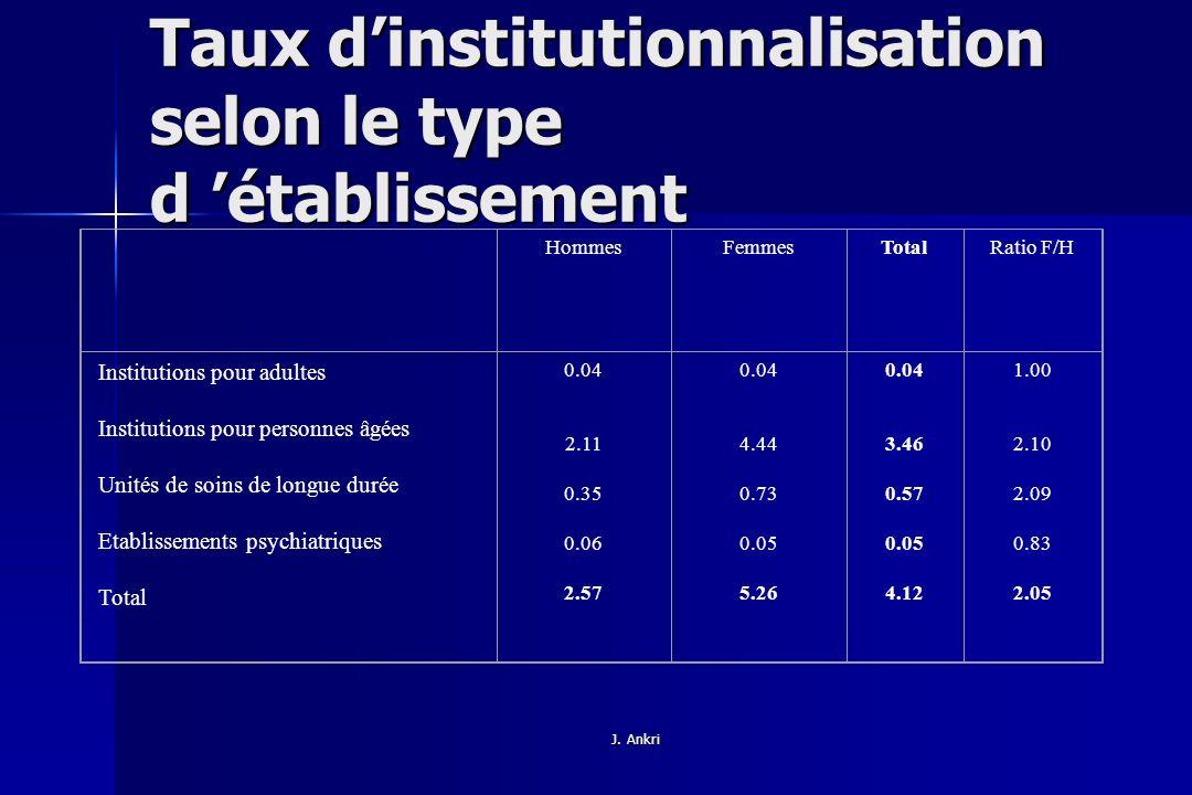 Taux d'institutionnalisation selon le type d 'établissement