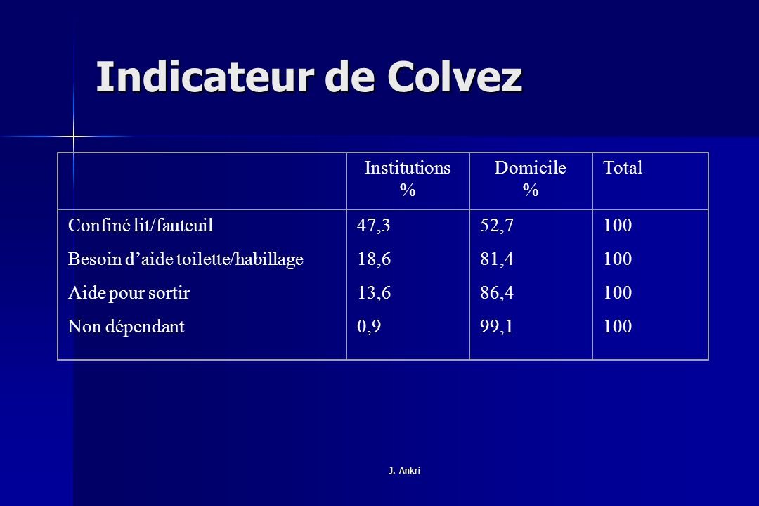 Indicateur de Colvez Institutions % Domicile Total