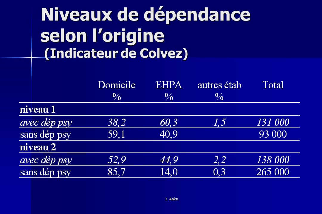 Niveaux de dépendance selon l'origine (Indicateur de Colvez)