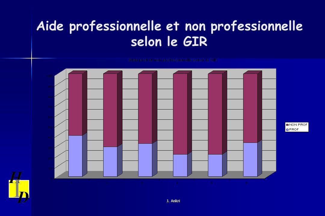 Aide professionnelle et non professionnelle selon le GIR