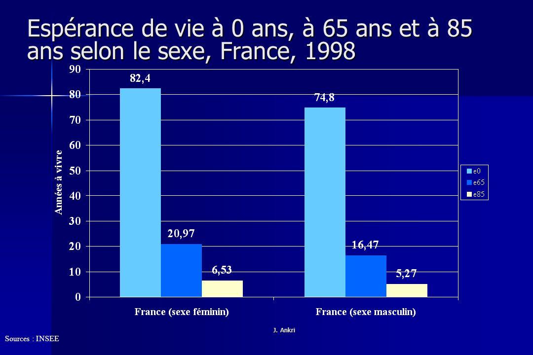 Espérance de vie à 0 ans, à 65 ans et à 85 ans selon le sexe, France, 1998