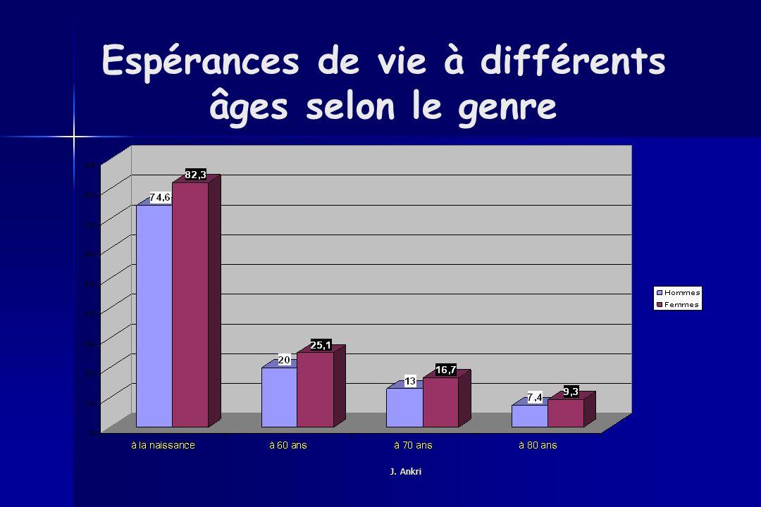 Espérances de vie à différents âges selon le genre
