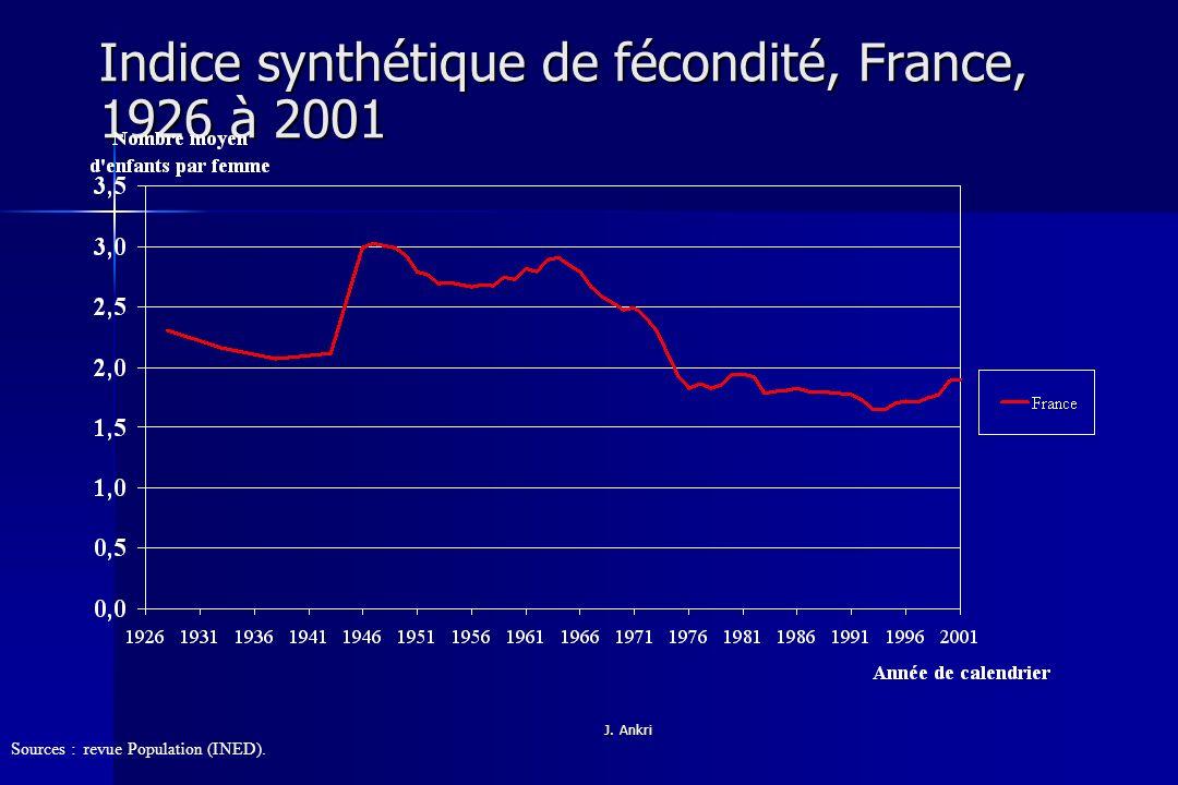 Indice synthétique de fécondité, France, 1926 à 2001