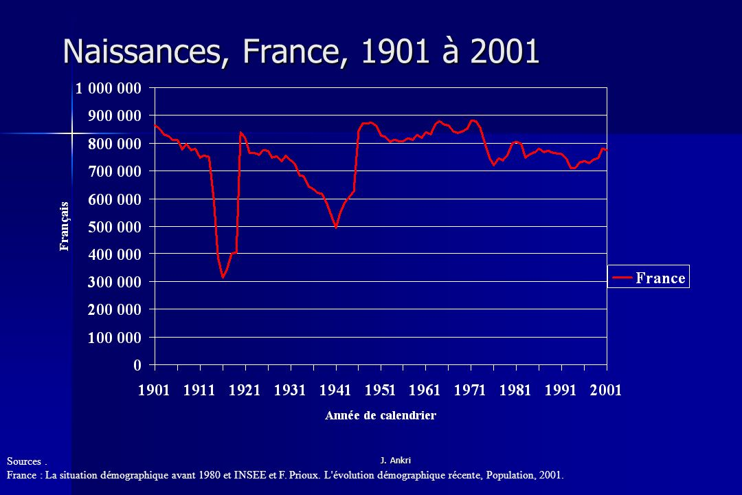 Naissances, France, 1901 à 2001 Sources .