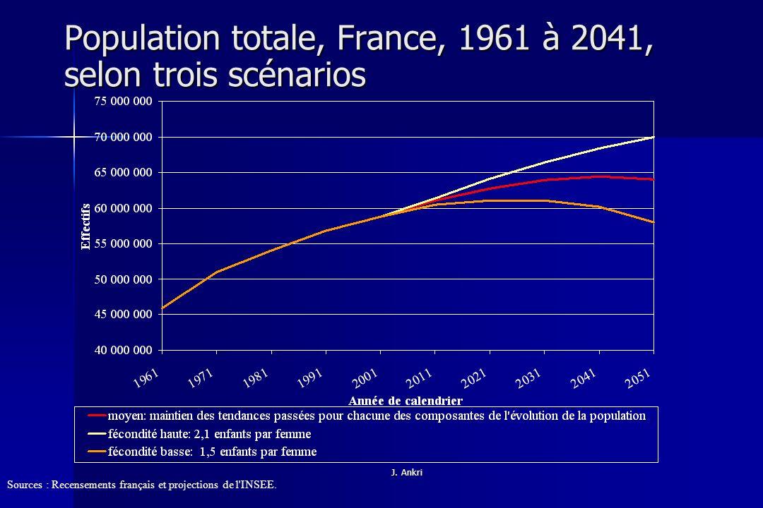 Population totale, France, 1961 à 2041, selon trois scénarios