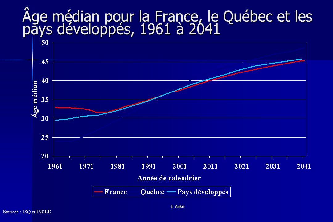 Âge médian pour la France, le Québec et les pays développés, 1961 à 2041