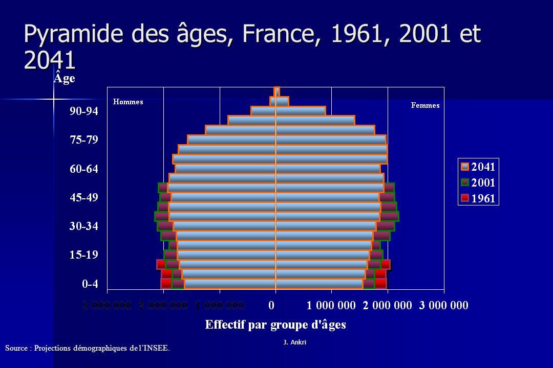 Pyramide des âges, France, 1961, 2001 et 2041