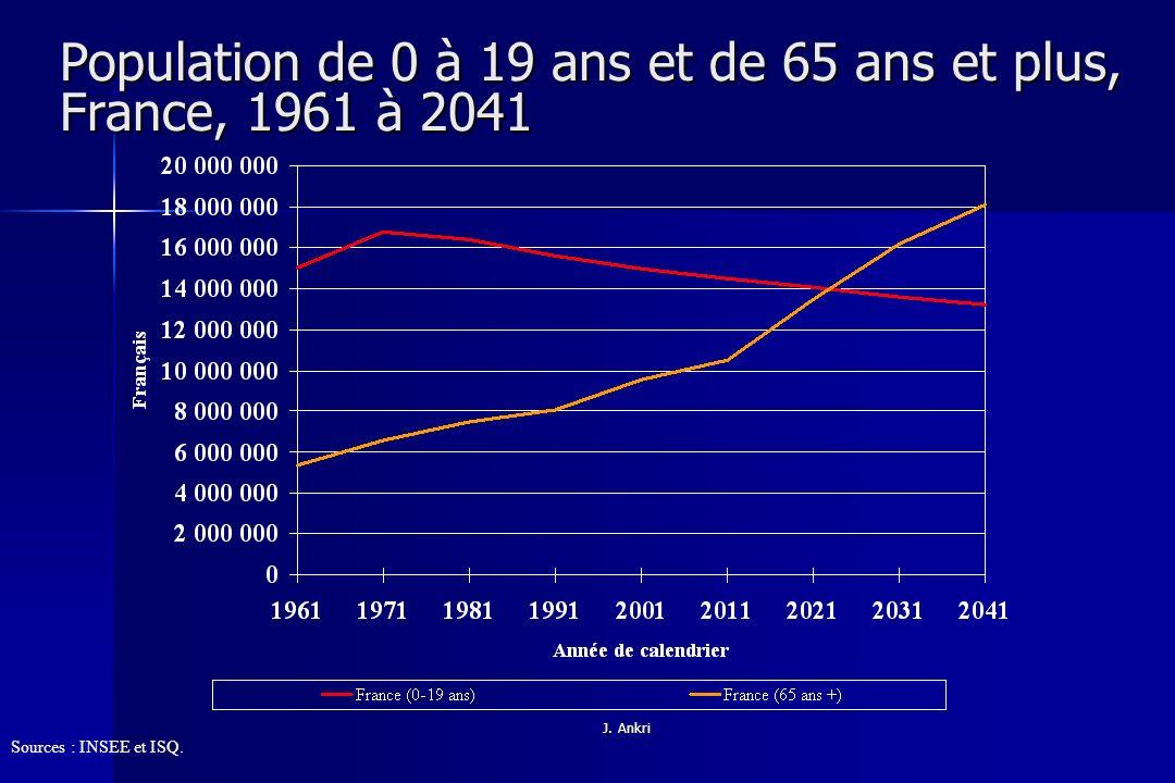 Population de 0 à 19 ans et de 65 ans et plus, France, 1961 à 2041