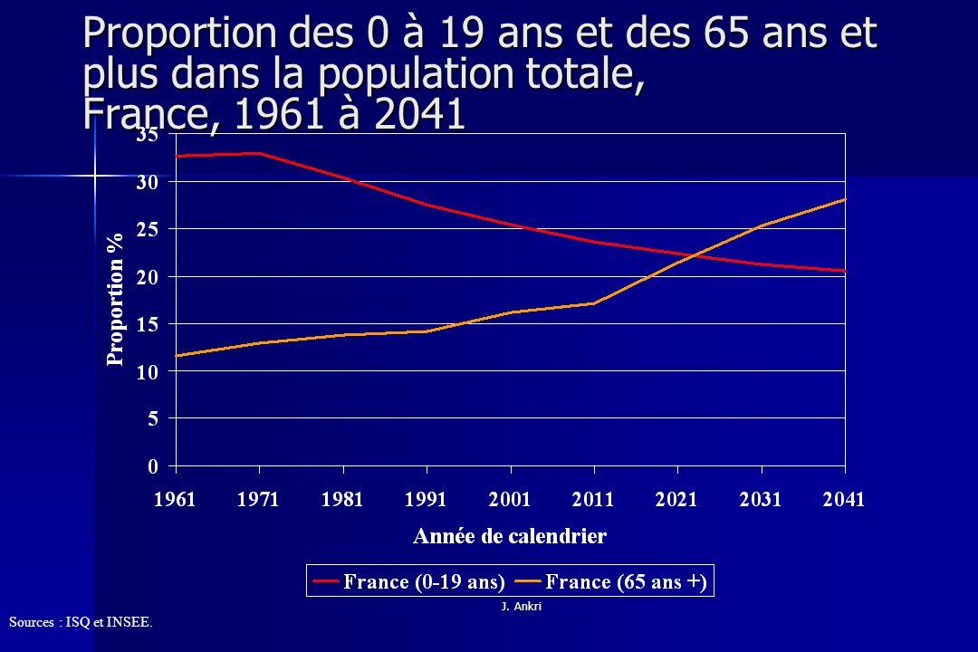 Proportion des 0 à 19 ans et des 65 ans et plus dans la population totale, France, 1961 à 2041