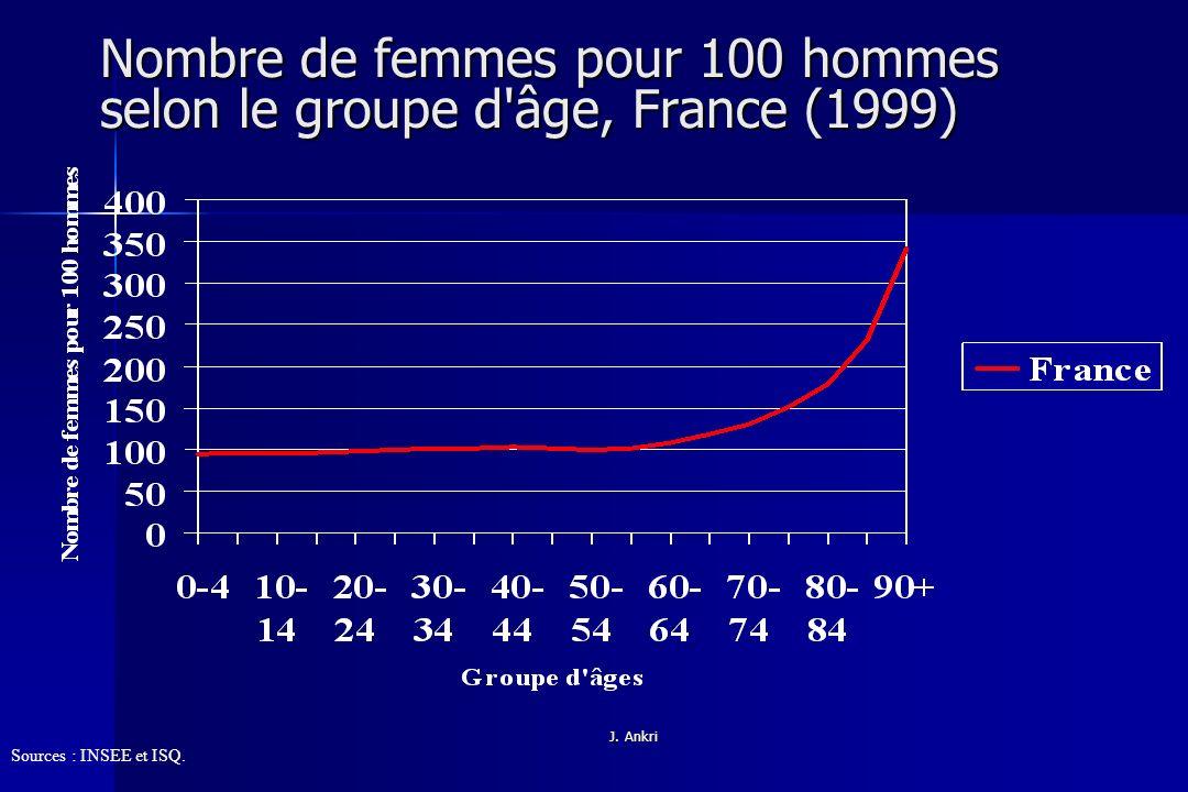 Nombre de femmes pour 100 hommes selon le groupe d âge, France (1999)