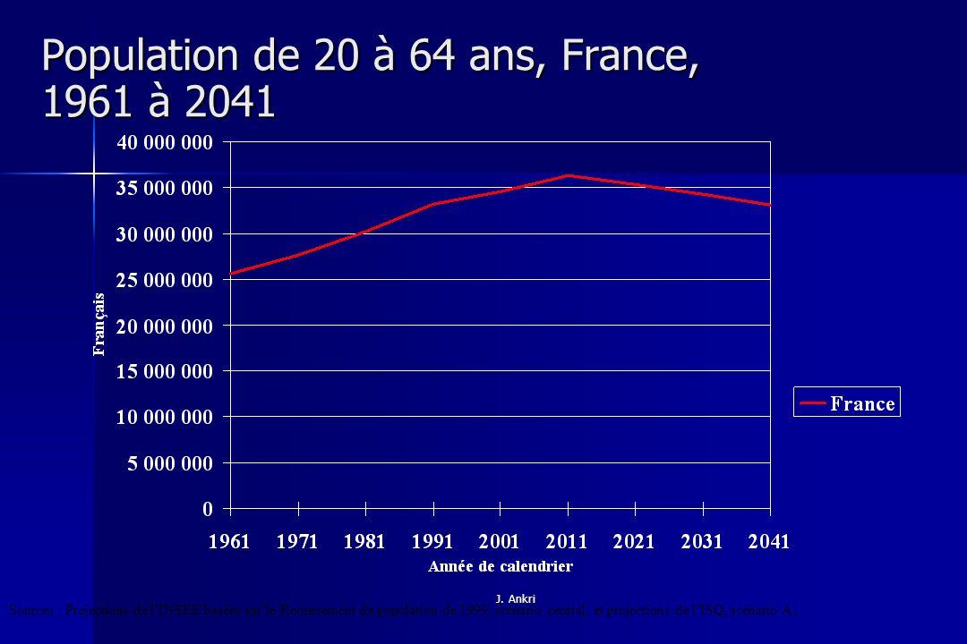 Population de 20 à 64 ans, France, 1961 à 2041