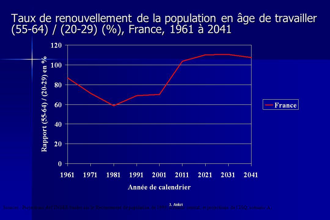 Taux de renouvellement de la population en âge de travailler (55-64) / (20-29) (%), France, 1961 à 2041