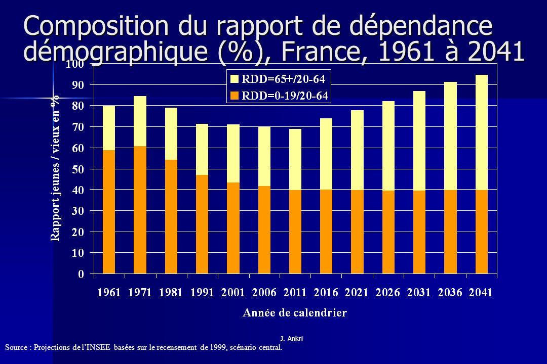Composition du rapport de dépendance démographique (%), France, 1961 à 2041