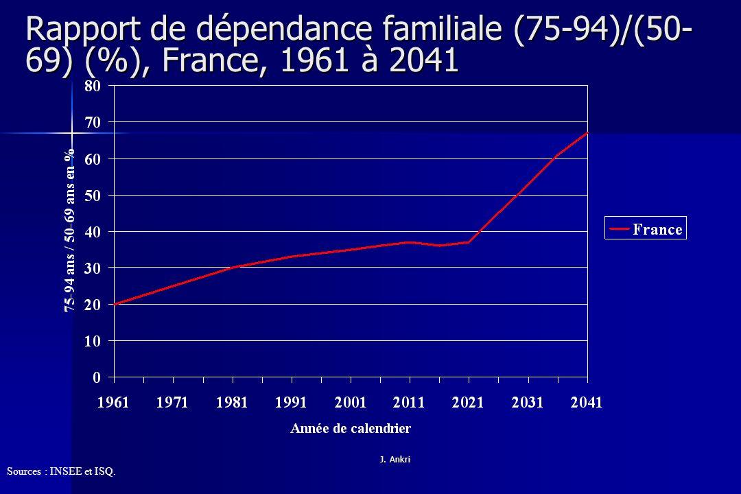 Rapport de dépendance familiale (75-94)/(50-69) (%), France, 1961 à 2041