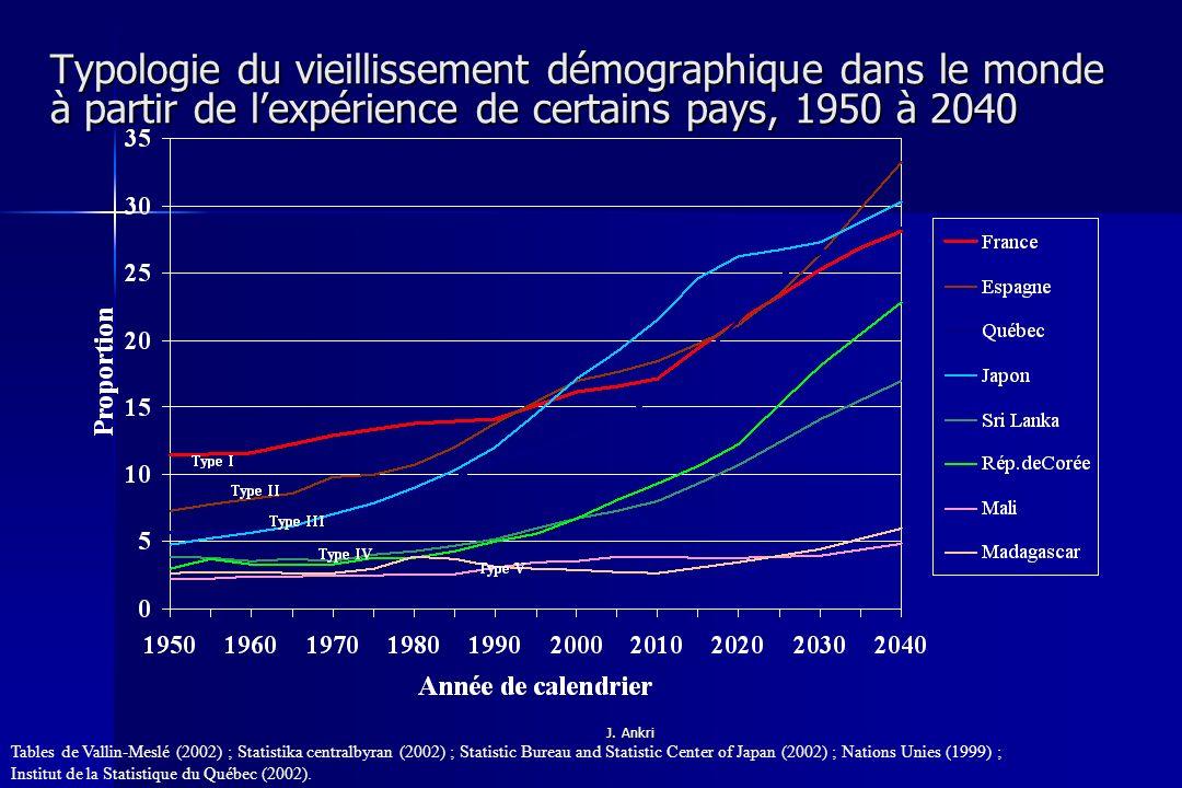 Typologie du vieillissement démographique dans le monde à partir de l'expérience de certains pays, 1950 à 2040