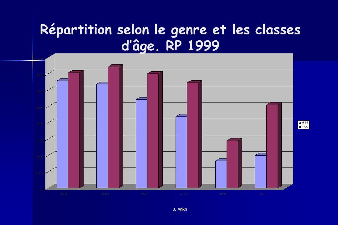 Répartition selon le genre et les classes d'âge. RP 1999