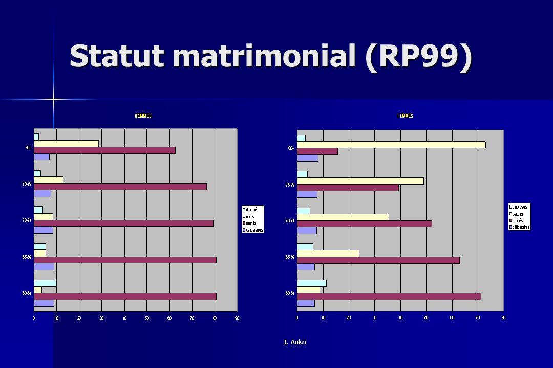 Statut matrimonial (RP99)