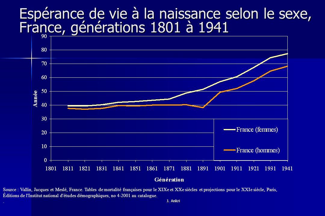 Espérance de vie à la naissance selon le sexe, France, générations 1801 à 1941